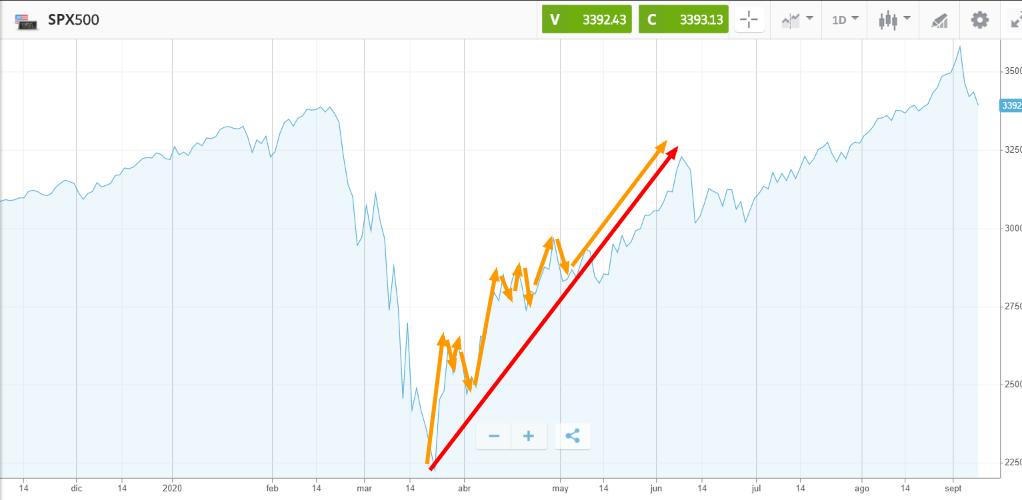 Grafica de precios del indice SPX500 - Historial y analisis - eToro